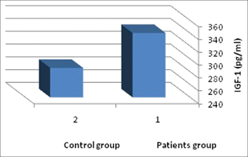 Figure 1: Insulin-like growth factor-1 mean in the patient and the control groups.