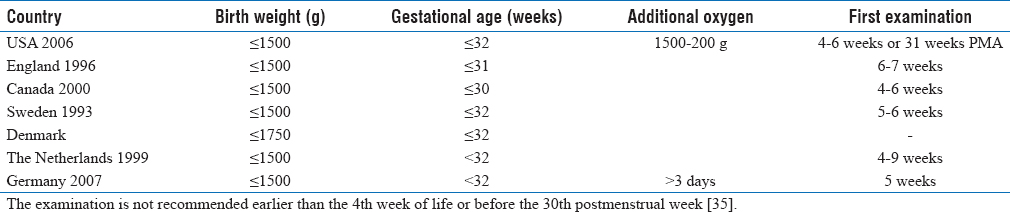 Retinopathy of prematurity: A major review and situation